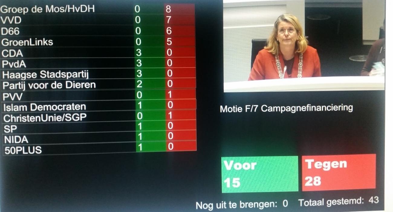 stemuitslag motie partijfinanciering
