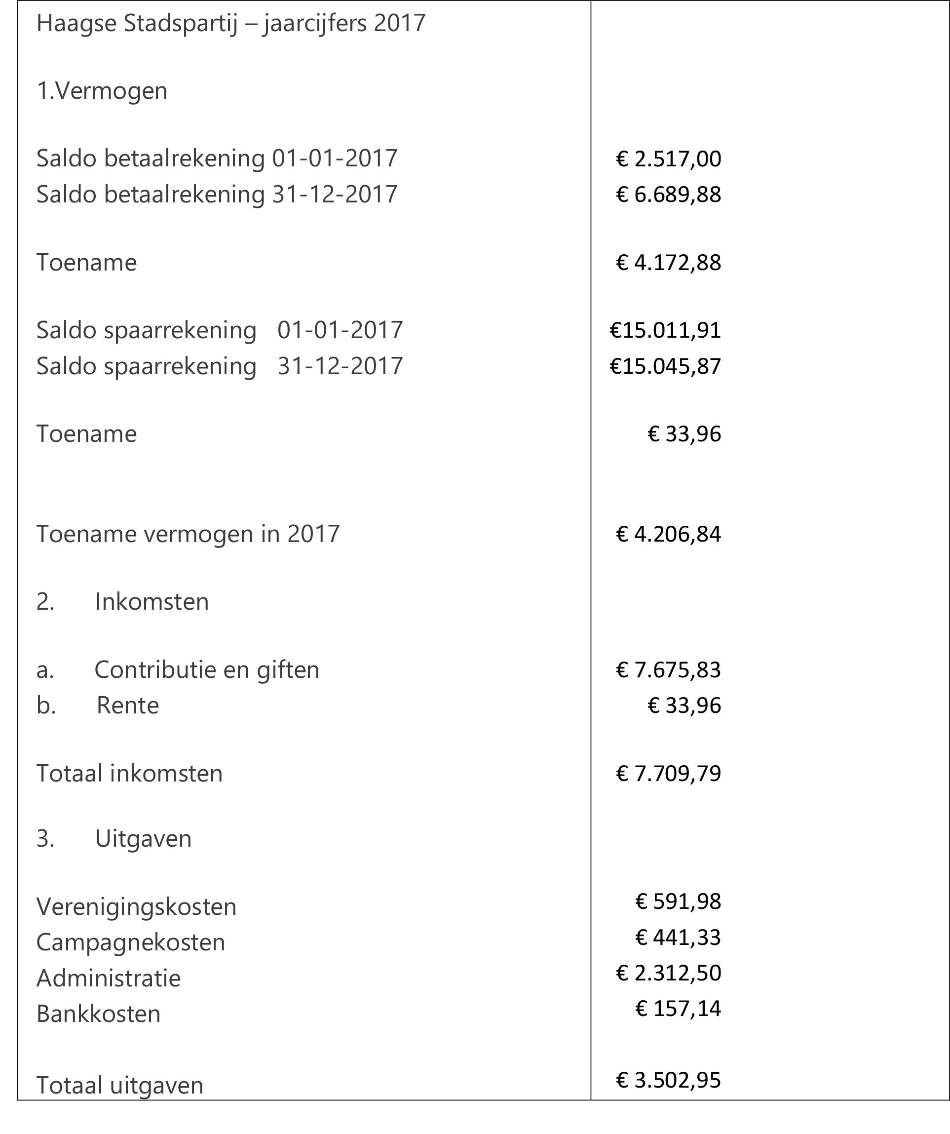 Jaarcijfers 2017